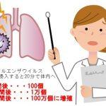インフルエンザウイルスの潜伏期間と感染力|冬に流行する理由
